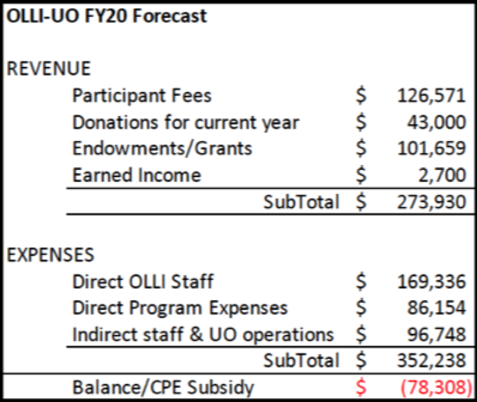 Image of table showing FY20 forecast.